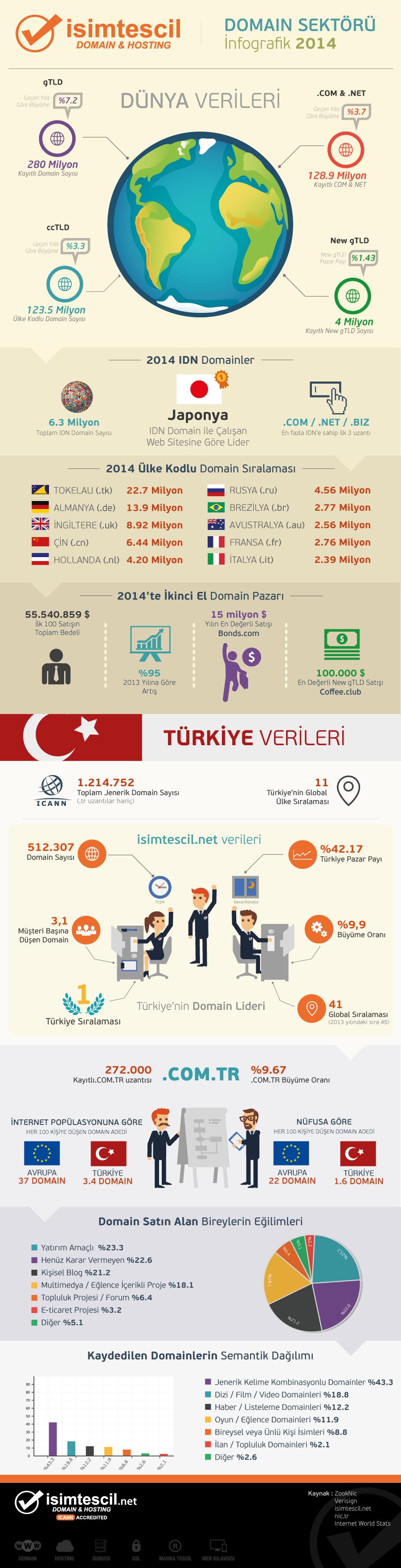 isim-tescil-domain-infografik-2014